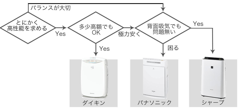 空気清浄機の選び方タイプフローチャート