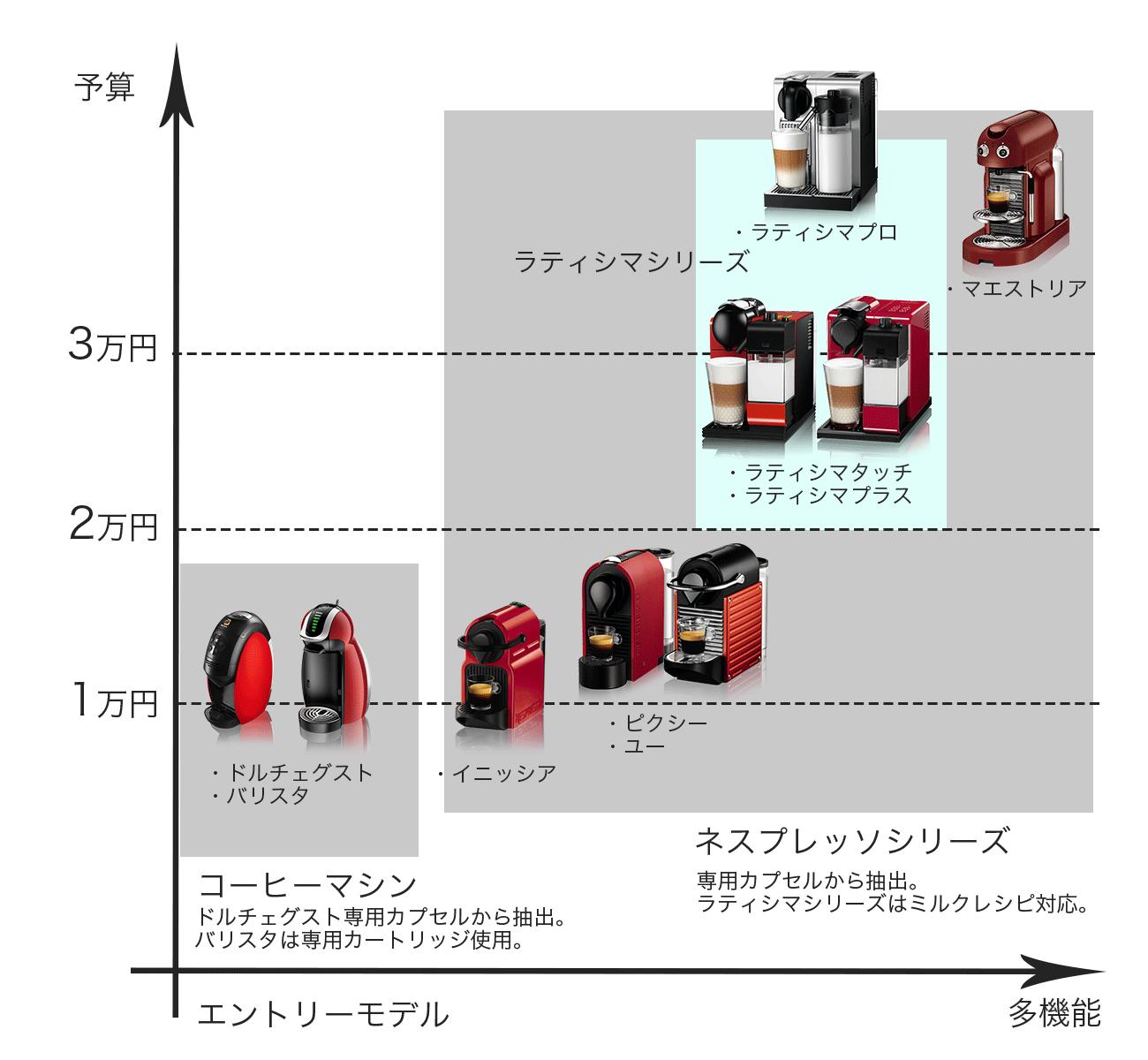 ネスカフェシリーズ一覧 機能価格比較図