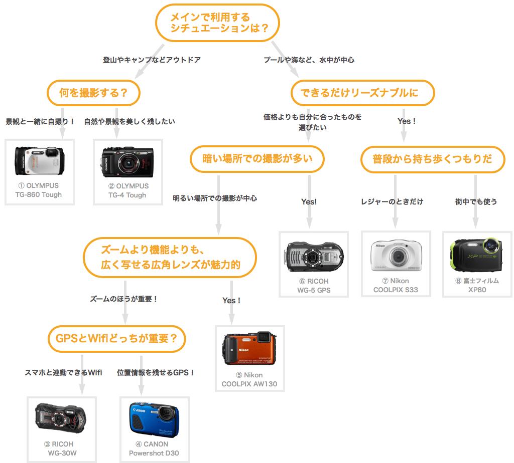 防水カメラの選び方