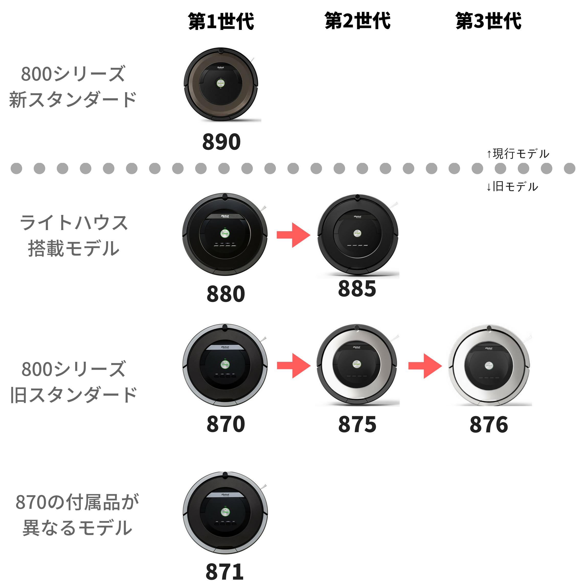 ルンバ800シリーズ進化の変遷