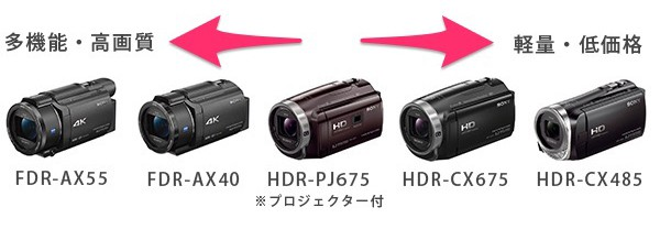 SONY ビデオカメラ ラインナップ 2016