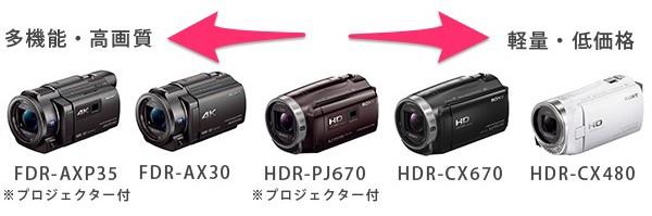 SONY ビデオカメラ ラインナップ 2015
