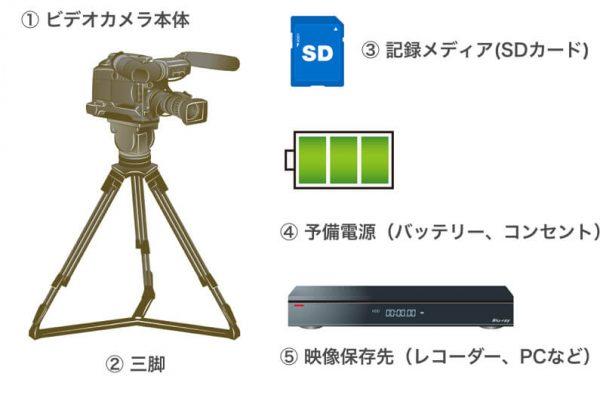 ビデオカメラ撮影時に必要になる機材