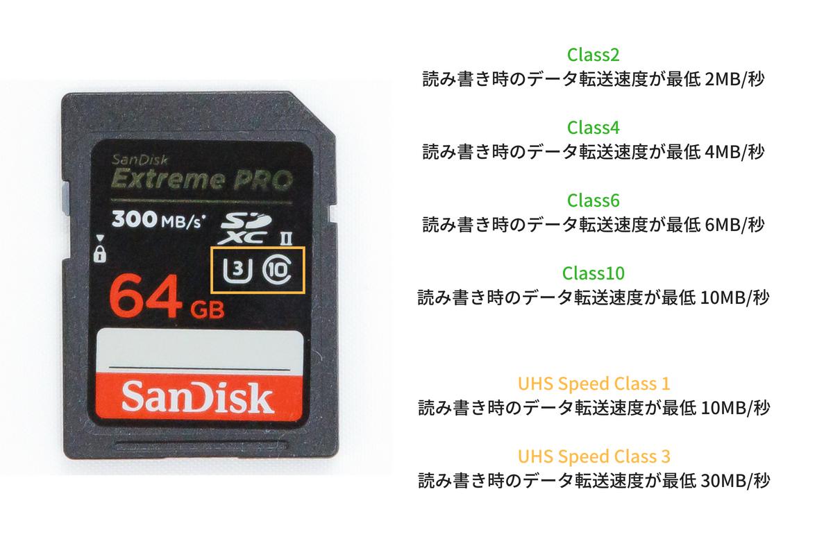 SDカード スピードクラス