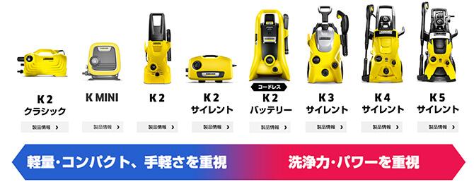 ケルヒャー高圧洗浄機の種類