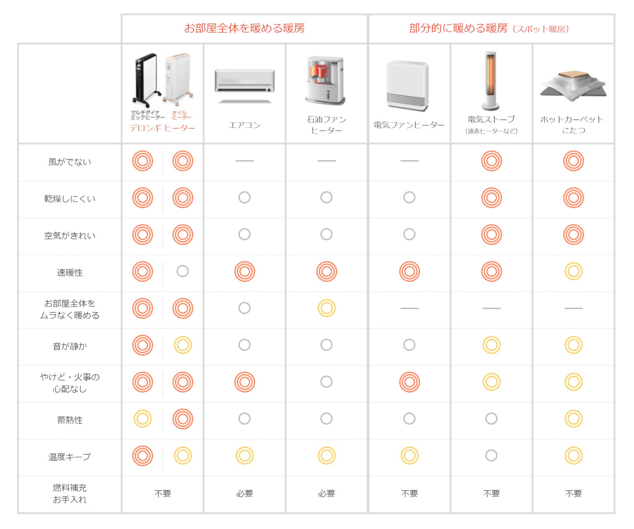 暖房器具 比較