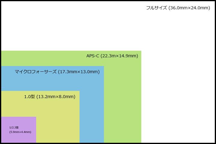 センサー サイズ 比較