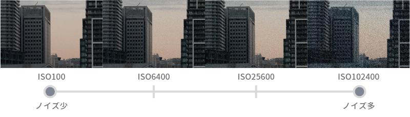 カメラ ISO感度 解説