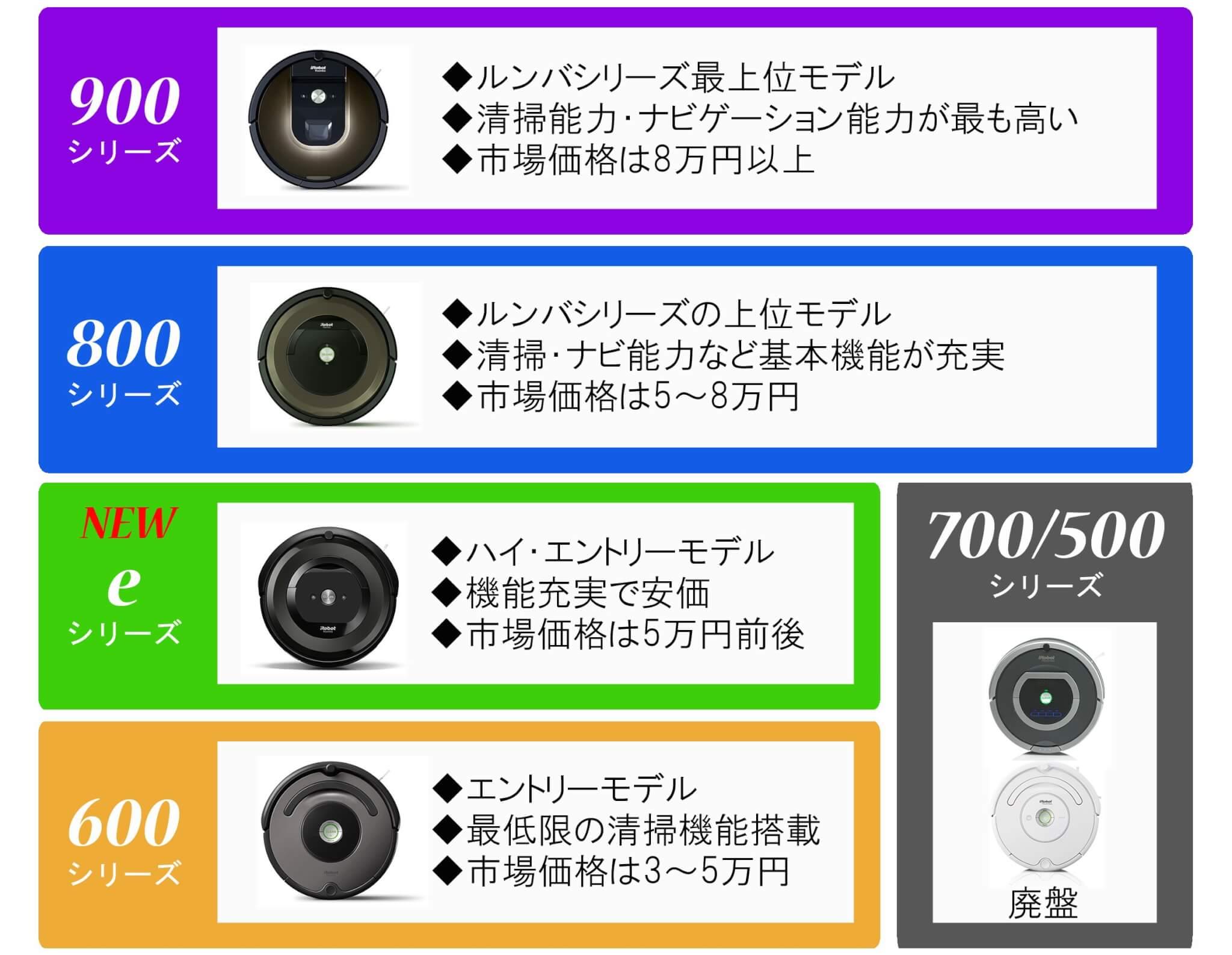ルンバe5とルンバ900や800との違いは?