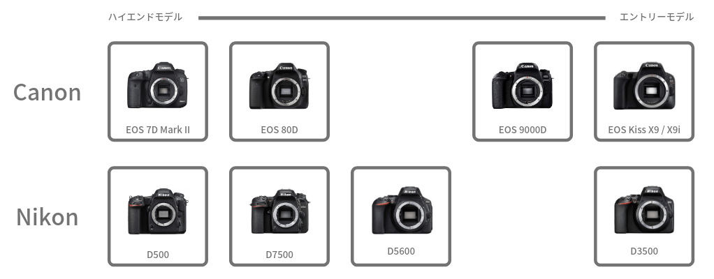 Canon Nikon APS-C機 比較