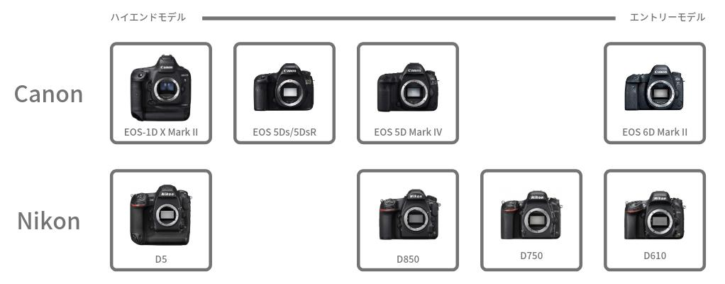Canon Nikon フルサイズ一眼 比較