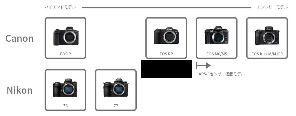 Canon Nikon ミラーレス 比較