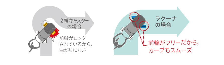 アップリカ ラクーナの特長 両対面でもオート4キャス機能で押しやすい