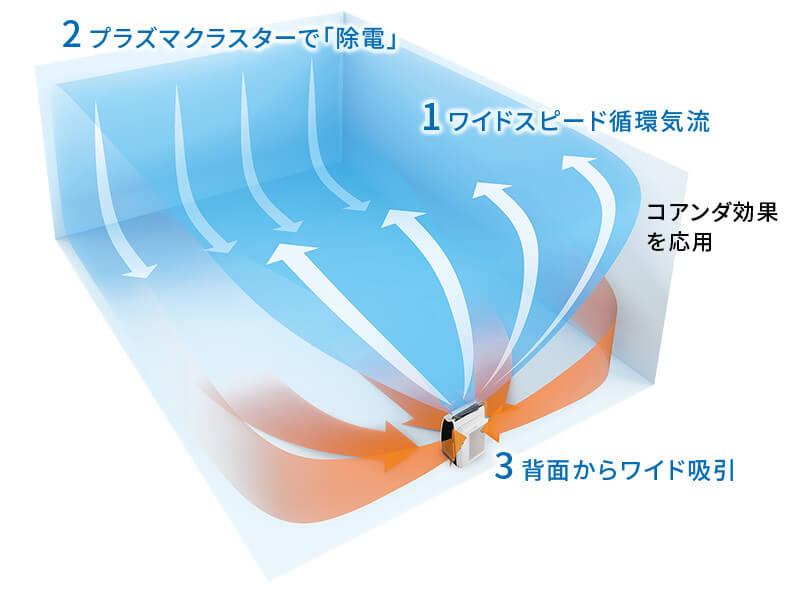 ワイドスピード循環気流