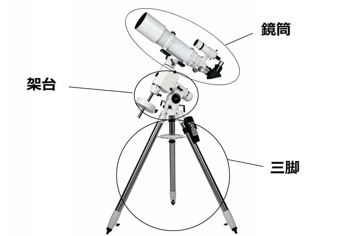 天体望遠鏡の選び方をプロが解説 0. 天体望遠鏡の仕組み