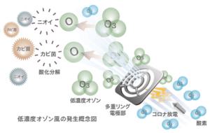 多重式コロナ放電による低濃度オゾン風発生イメージ