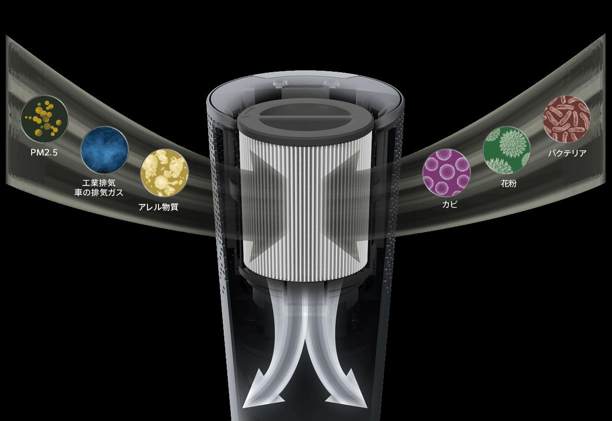 デロンギ「空気清浄機能付きファン」の特長 【空気清浄】PM2.5の微細な物質まで99%除去