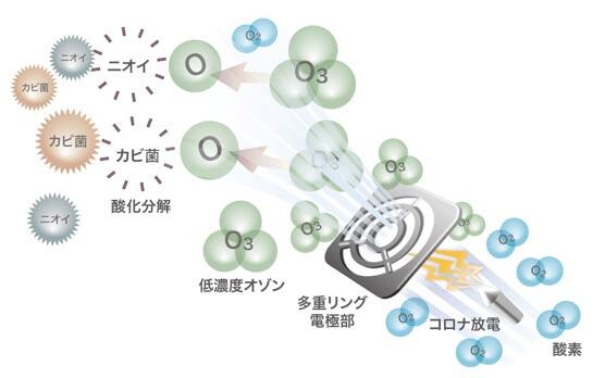 安全&高性能な除菌脱臭機の選び方 1. 除菌・脱臭の仕組み オゾン