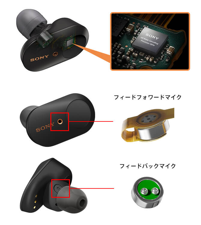 SONY WF-1000XM3のノイズキャンセリング技術