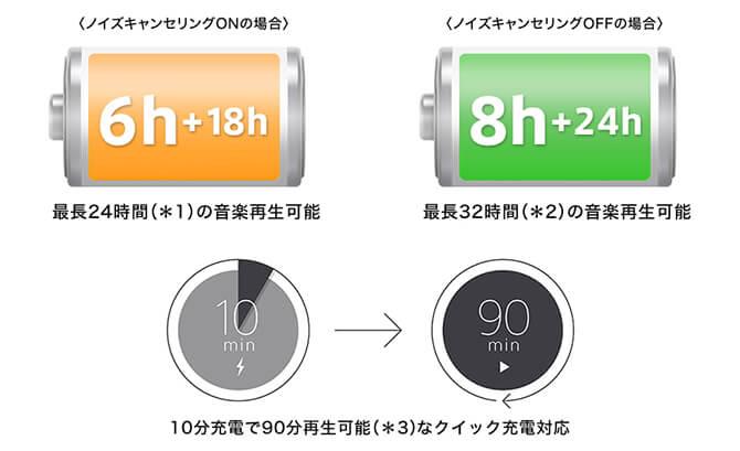 SONY WF-1000XM3のバッテリー