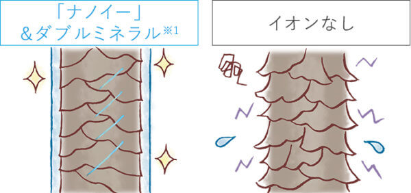 Panasonic ヘアードライヤー ナノケア EH-NA9Bの特徴 「ナノイー」&ダブルミネラルで、髪ケア