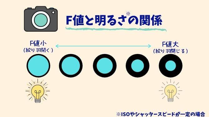 レンズのF値と明るさの関係