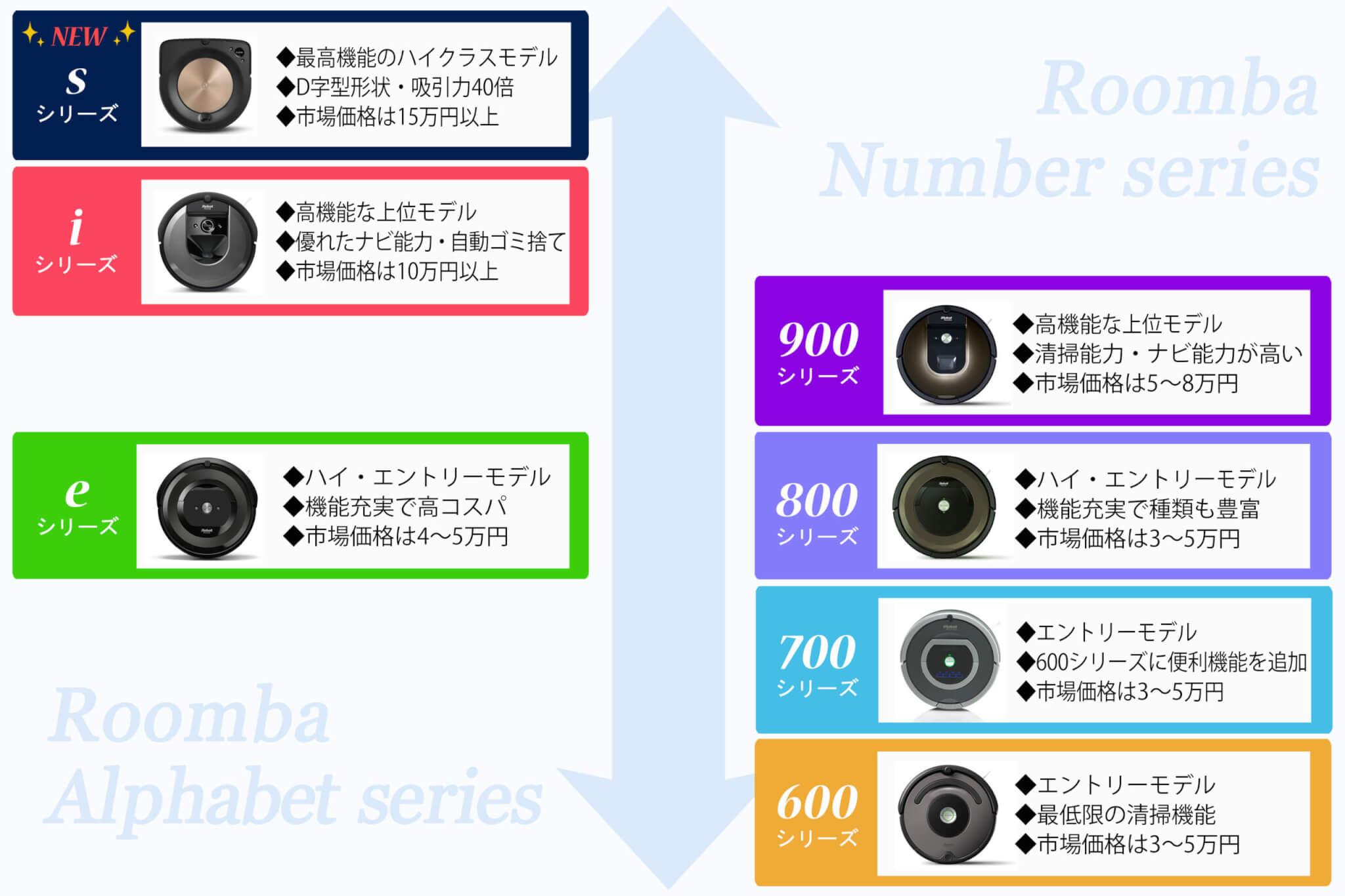 ルンバ e5とルンバ900や800との違いは?