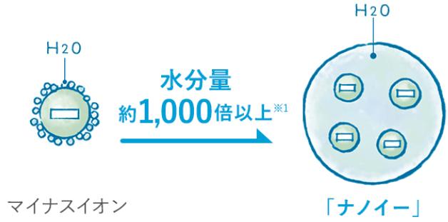 Panasonic ナノケア ドライヤー