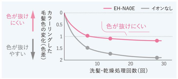 Panasonic ナノケア EH-NA0E