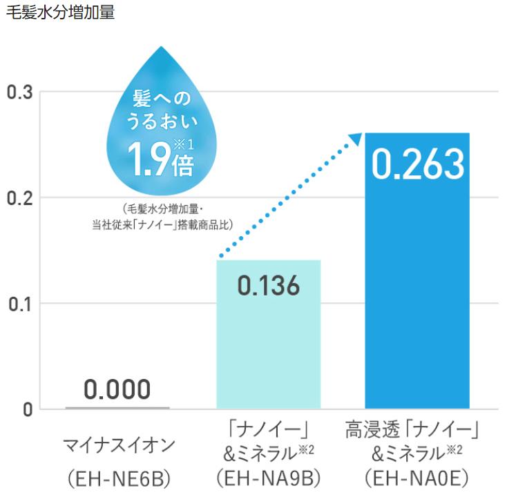 Panasonic ナノケア 高浸透ナノイー