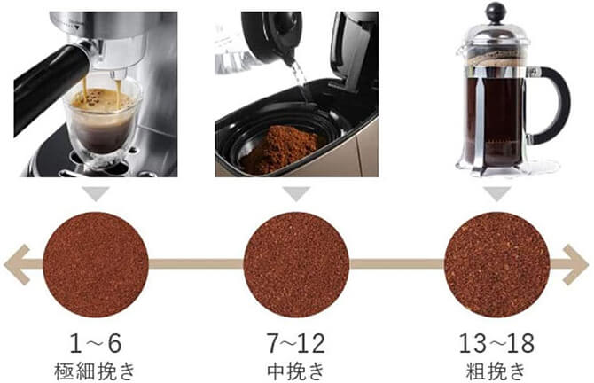 デロンギの電動コーヒーミル「デディカ KG521J-M」は18段階の挽き分け