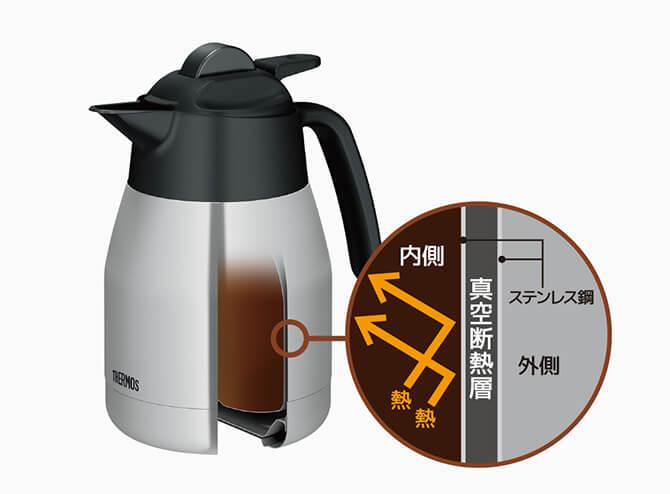 サーモスコーヒーメーカーのサーバーカラフェは二重構造
