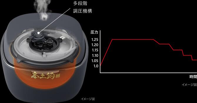 タイガーの炊飯器「JPL-A100」の丹精仕上げ