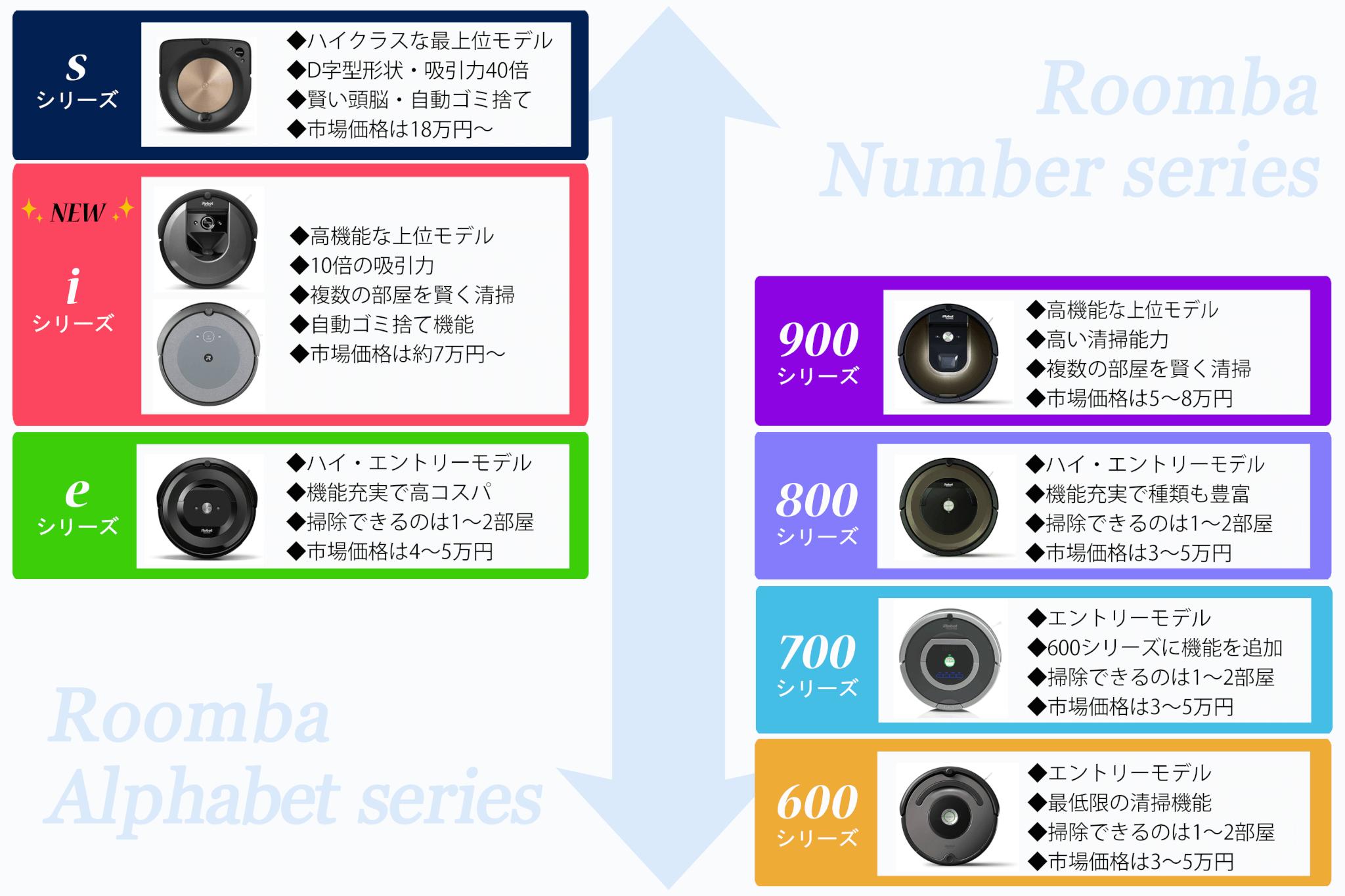 ルンバ全シリーズのポジションイメージ図