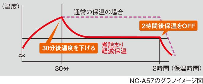 パナソニック NC-A57-Kの煮詰まり軽減保温