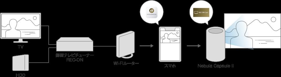 プロジェクターでテレビ番組を見る方法 2. アプリ経由で無線接続