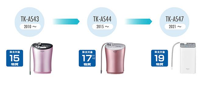 パナソニックのアルカリイオン整水器 TK-AS47 の物質除去