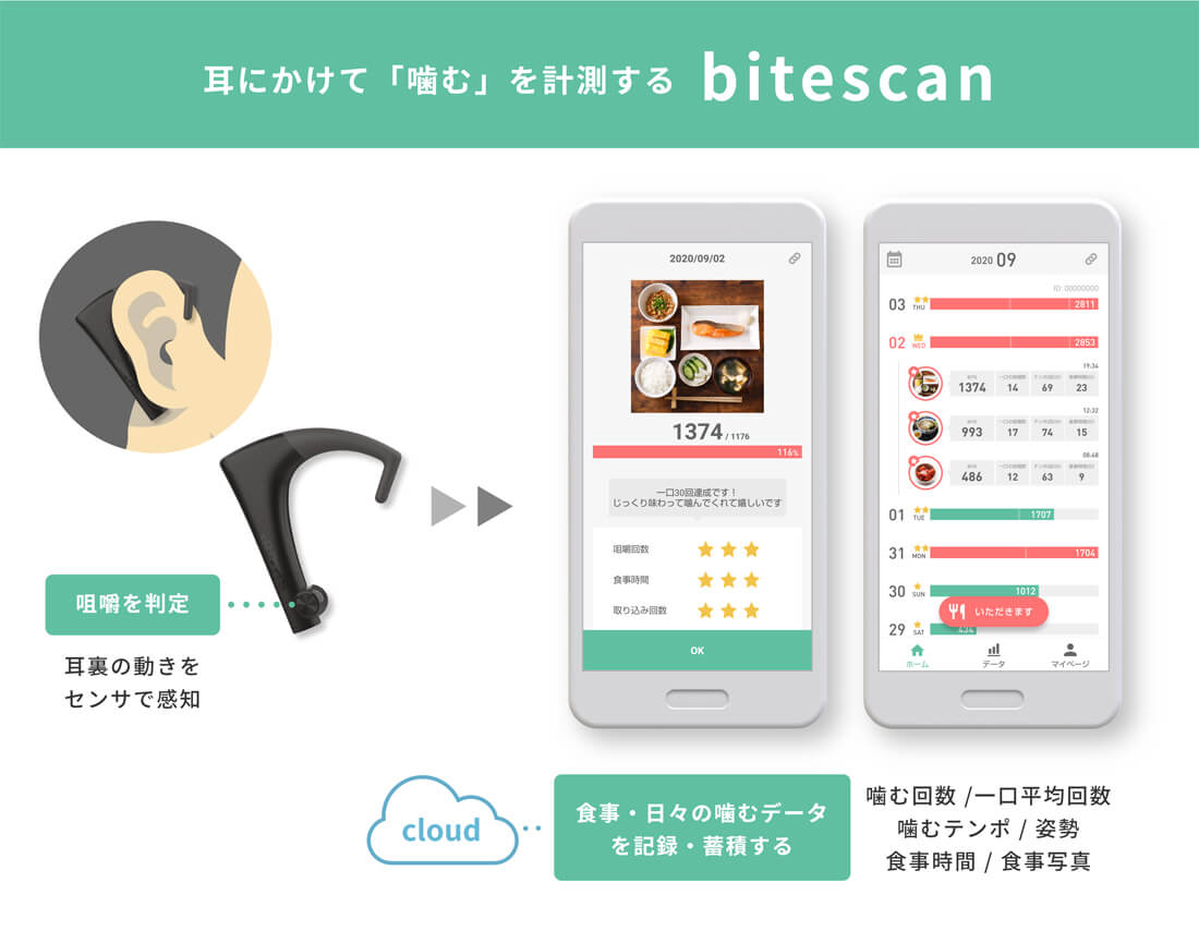 bitescan(バイトスキャン)とは