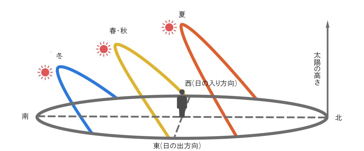 風景写真 太陽の動き