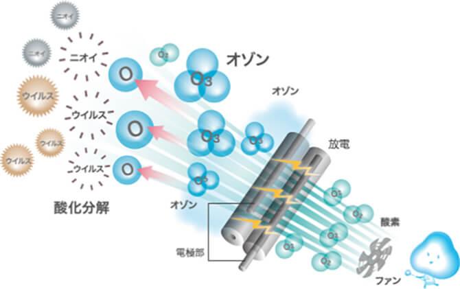 マクセルのオゾネオ アロマ MXAP-FAE275Rのオゾン機能