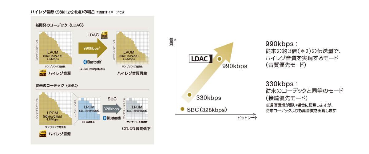 SONY WF-1000XM4のハイレゾ音源の対応